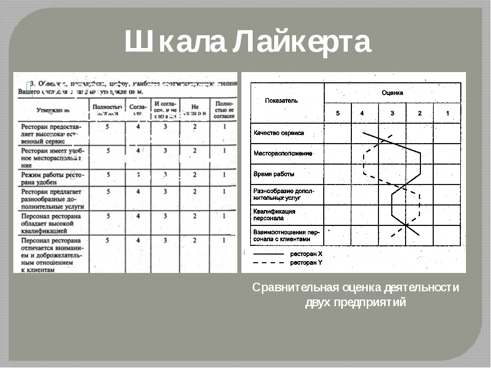 Шкала Лайкерта Сравнительная оценка деятельности двух предприятий