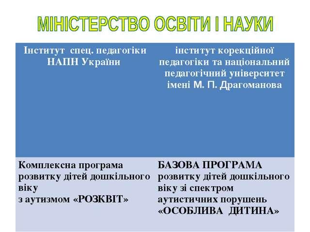 Інститут спец. педагогіки НАПН України інститут корекційної педагогіки та на...