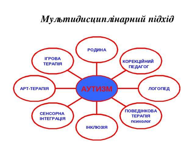 Мультидисциплінарний підхід КОРЕКЦІЙНИЙ ПЕДАГОГ Powerpoint Templates Page *