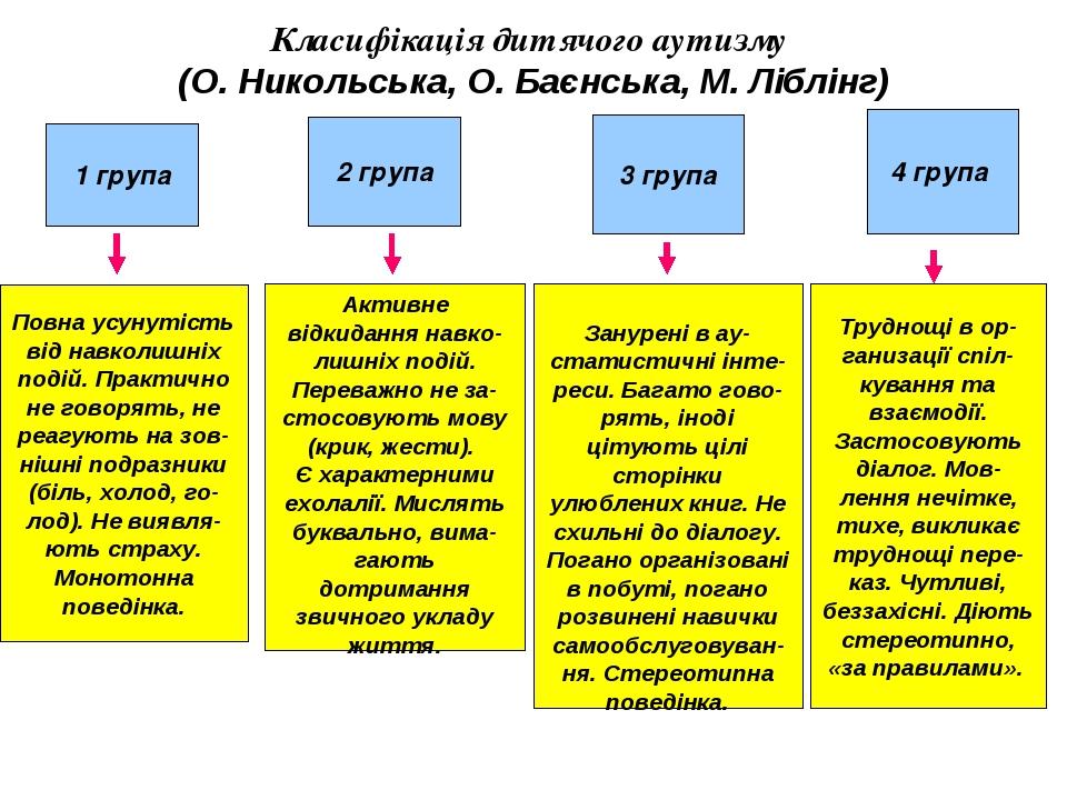 Класифікація дитячого аутизму (О. Никольська, О. Баєнська, М. Ліблінг) 1 груп...