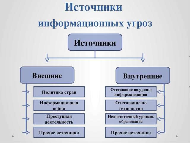 Источники информационных угроз Источники Внутренние Внешние Политика стран Ин...