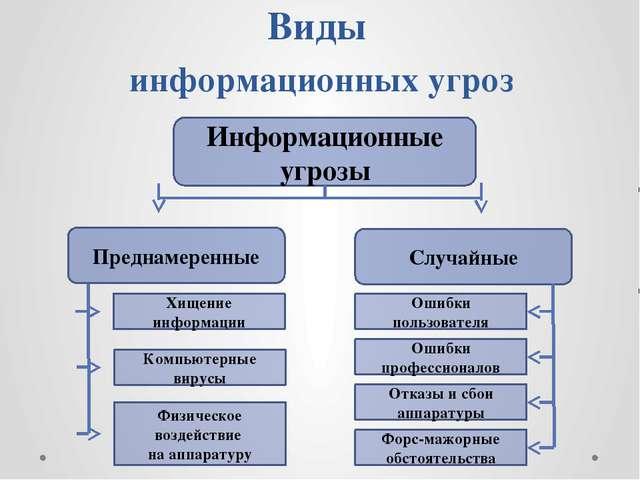 Виды информационных угроз Информационные угрозы Случайные Преднамеренные Хище...
