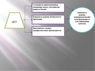 ДСС Установятся цивилизованные отношения между участниками рынка в России Пов