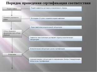 Подача заявки Принятие решения по заявке Отбор образцов и оформление акта отб