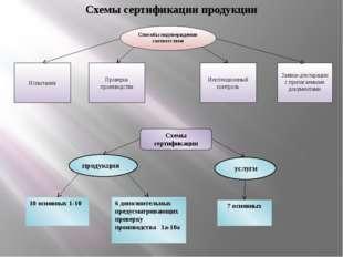 Схемы сертификации продукции Способы подтверждения соответствия Испытания Про
