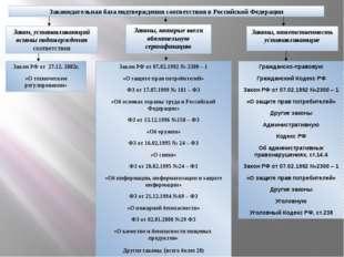 Законодательная база подтверждения соответствия в Российской Федерации Закон,