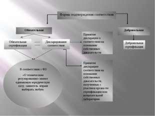 Обязательная Добровольная Обязательная сертификация Декларирование соответств