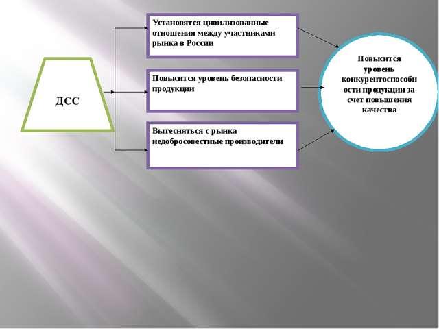 ДСС Установятся цивилизованные отношения между участниками рынка в России Пов...