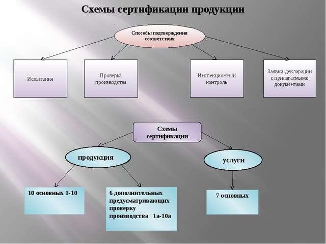 Схемы сертификации продукции Способы подтверждения соответствия Испытания Про...