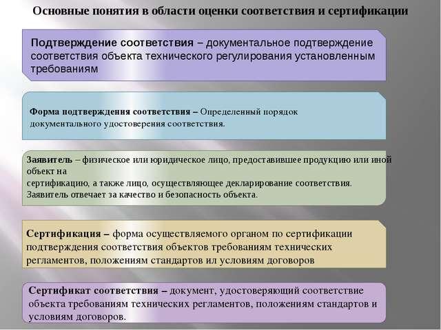 Основные понятия в области оценки соответствия и сертификации Подтверждение с...