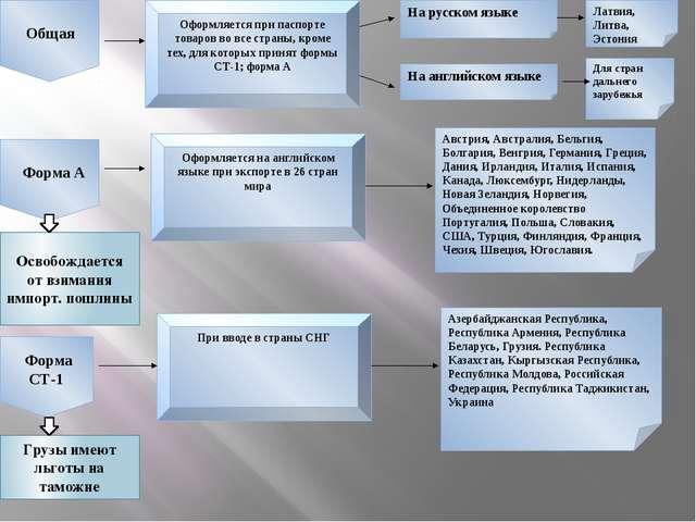 Общая Форма А Форма СТ-1 Оформляется при паспорте товаров во все страны, кро...