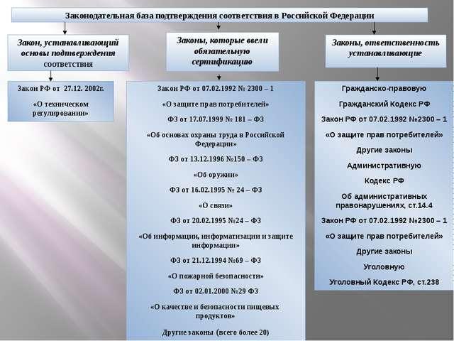 Законодательная база подтверждения соответствия в Российской Федерации Закон,...