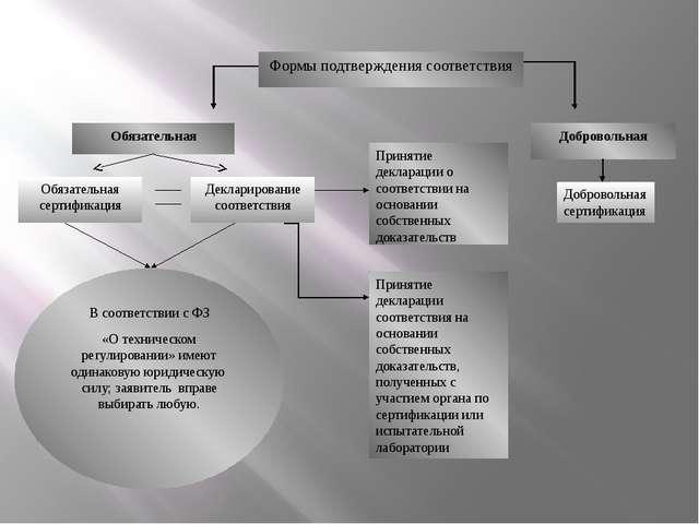 Обязательная Добровольная Обязательная сертификация Декларирование соответств...