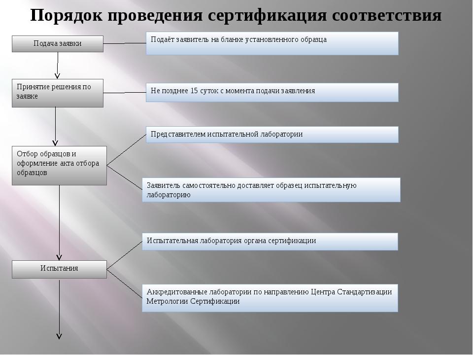 Подача заявки Принятие решения по заявке Отбор образцов и оформление акта отб...