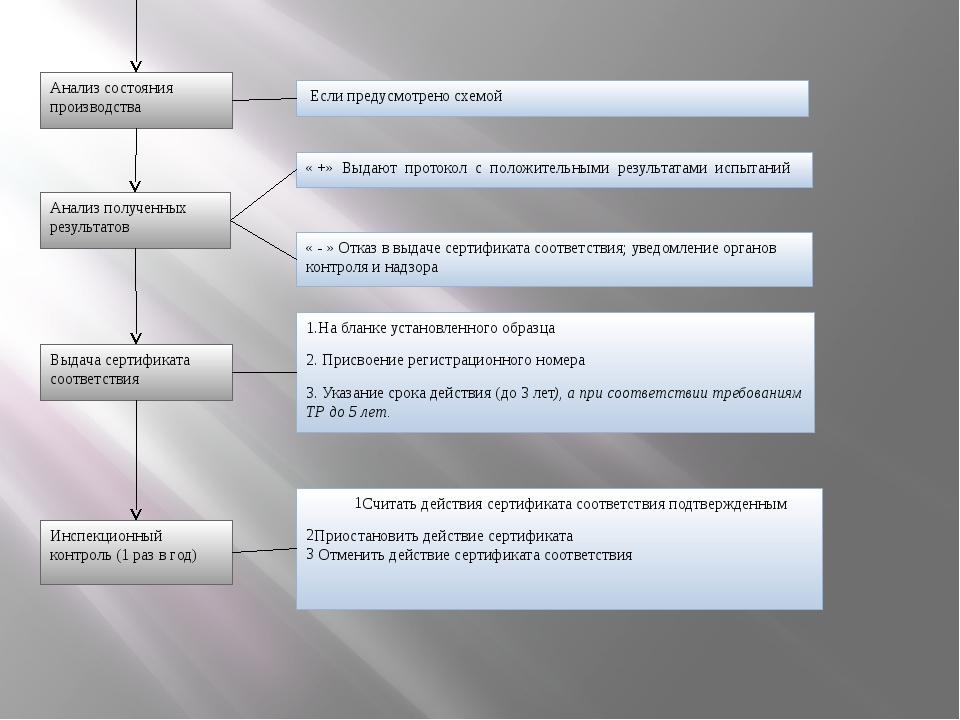 Анализ состояния производства Если предусмотрено схемой Анализ полученных рез...