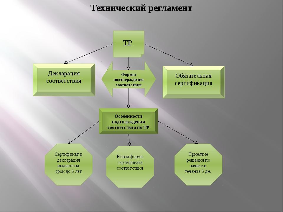 ТР Формы подтверждения соответствия Особенности подтверждения соответствия п...