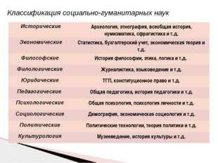 Классификация социально-гуманитарных наук Исторические Археология, этнография