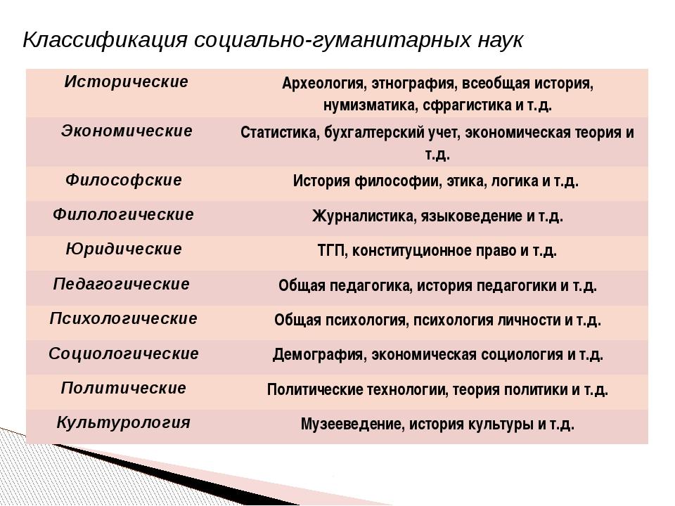 Классификация социально-гуманитарных наук Исторические Археология, этнография...