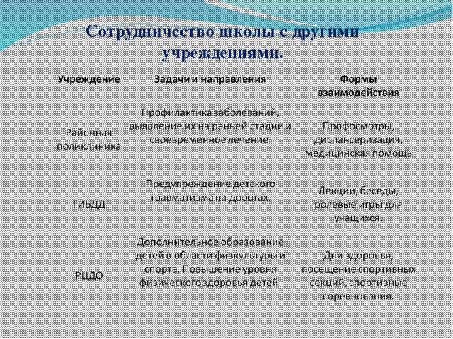 Сотрудничество школы с другими учреждениями.