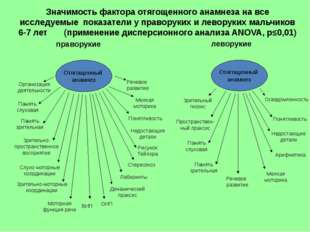 праворукие леворукие Значимость фактора отягощенного анамнеза на все исследуе