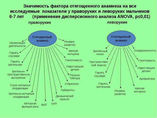 праворукие леворукие Значимость фактора отягощенного анамнеза на все исследуе...