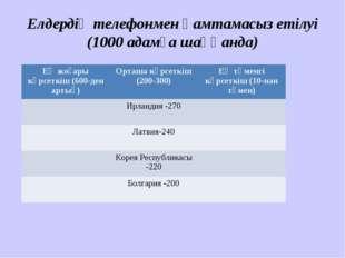 Елдердің телефонмен қамтамасыз етілуі (1000 адамға шаққанда) Ең жоғары көрсет
