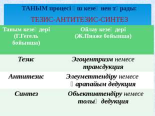 ТАНЫМ процесі үш кезеңнен тұрады: ТЕЗИС-АНТИТЕЗИС-СИНТЕЗ Таным кезеңдері (Г.Г