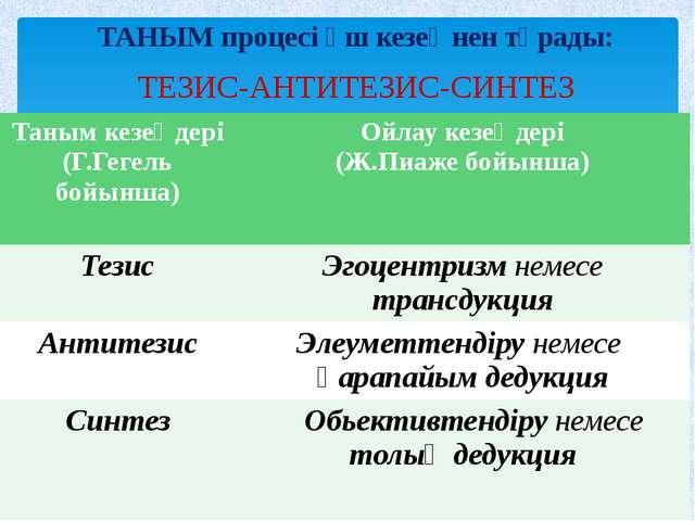 ТАНЫМ процесі үш кезеңнен тұрады: ТЕЗИС-АНТИТЕЗИС-СИНТЕЗ Таным кезеңдері (Г.Г...