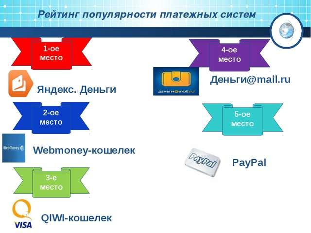 Рейтинг популярности платежных систем 4-ое место Яндекс. Деньги 2-ое место We...