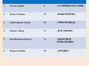 Школьный актив № Фамилия, имя Класс центр 1 ФольцАрина 8 «СТАРШЕКЛАССНИК» 2 Б