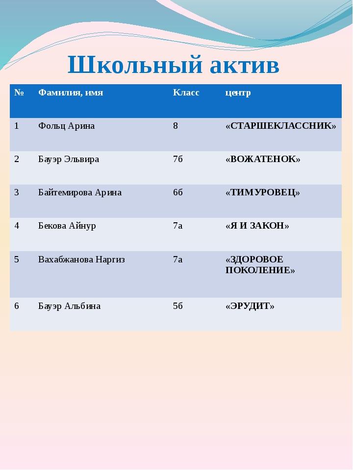 Школьный актив № Фамилия, имя Класс центр 1 ФольцАрина 8 «СТАРШЕКЛАССНИК» 2 Б...