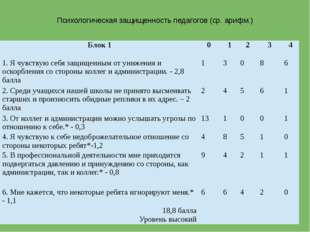 Психологическая защищенность педагогов (ср. арифм.) Блок 1 0 1 2 3 4 1. Я чув