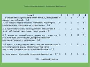 Психологическая удовлетворенность образовательной средой (педагоги) Блок 3 0