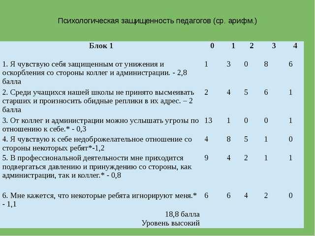 Психологическая защищенность педагогов (ср. арифм.) Блок 1 0 1 2 3 4 1. Я чув...
