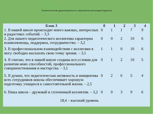 Психологическая удовлетворенность образовательной средой (педагоги) Блок 3 0...