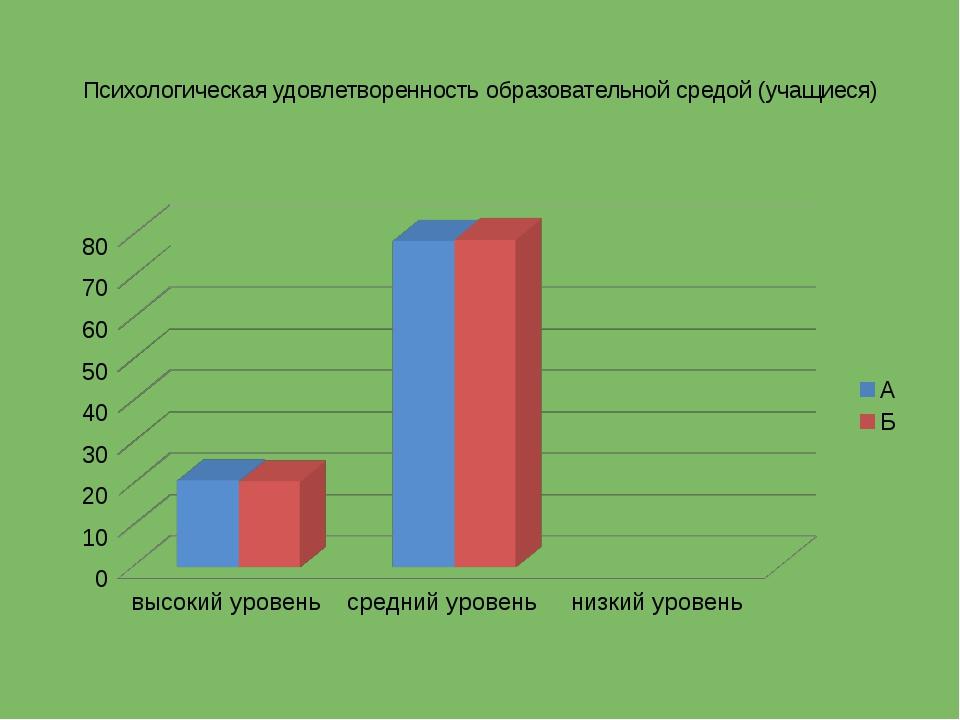 Психологическая удовлетворенность образовательной средой (учащиеся)