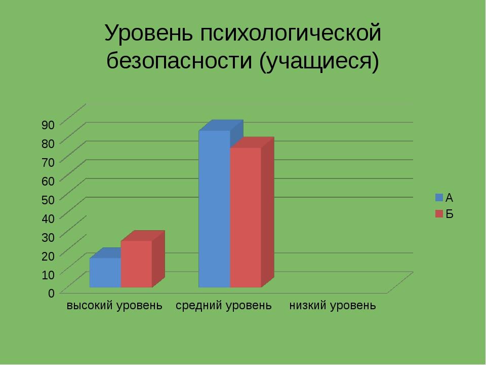 Уровень психологической безопасности (учащиеся)
