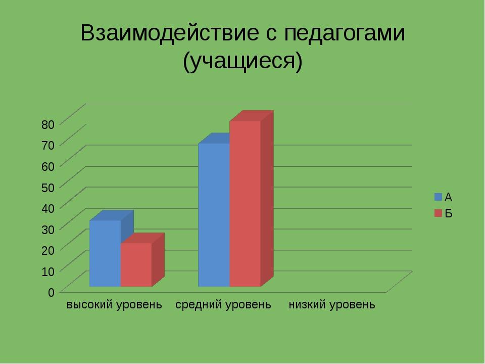 Взаимодействие с педагогами (учащиеся)