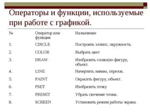 Операторы и функции, используемые при работе с графикой. №Оператор или функц