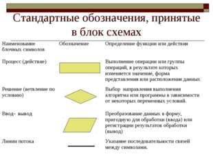 Стандартные обозначения, принятые в блок схемах Наименование блочных символов