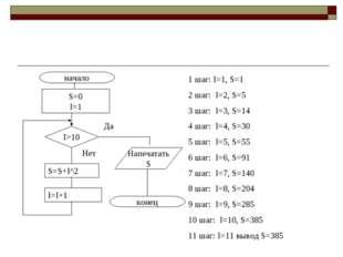 начало конец S=0 I=1 I>10 Напечатать S Да Нет S=S+I^2 I=I+1 1 шаг: I=1, S=1 2