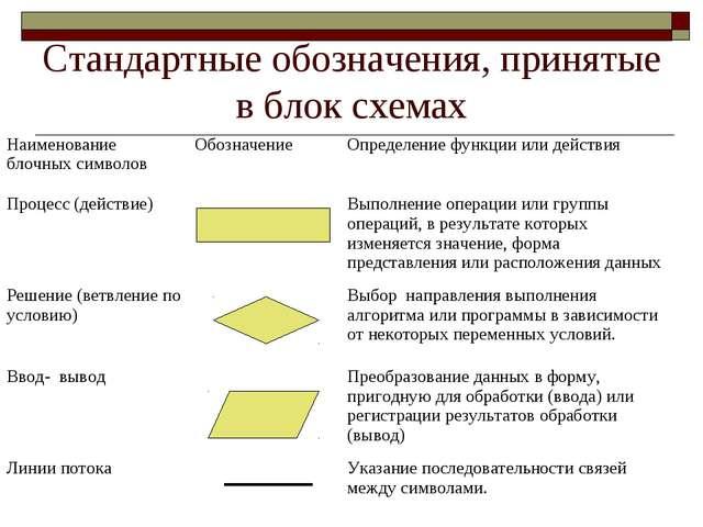 Стандартные обозначения, принятые в блок схемах Наименование блочных символов...
