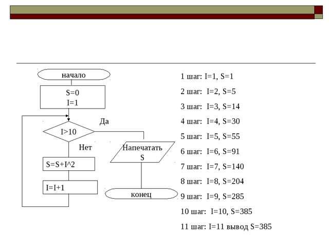 начало конец S=0 I=1 I>10 Напечатать S Да Нет S=S+I^2 I=I+1 1 шаг: I=1, S=1 2...