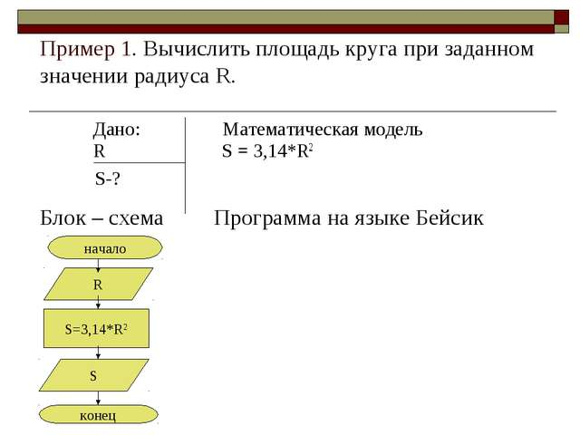 Пример 1. Вычислить площадь круга при заданном значении радиуса R. Дано: Ма...