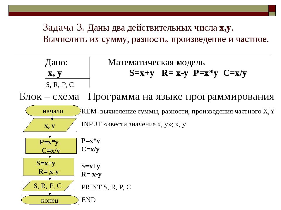 Задача 3. Даны два действительных числа x,y. Вычислить их сумму, разность, п...