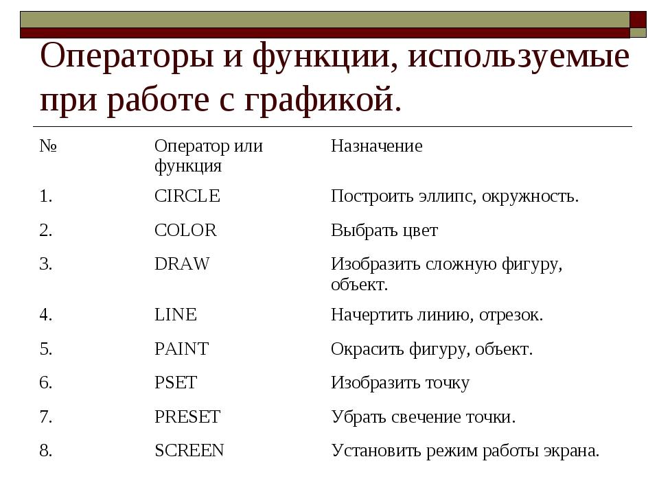 Операторы и функции, используемые при работе с графикой. №Оператор или функц...