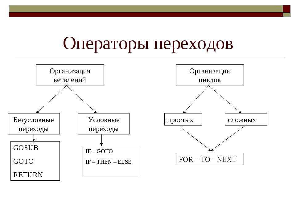 Операторы переходов Организация ветвлений Организация циклов Безусловные пере...