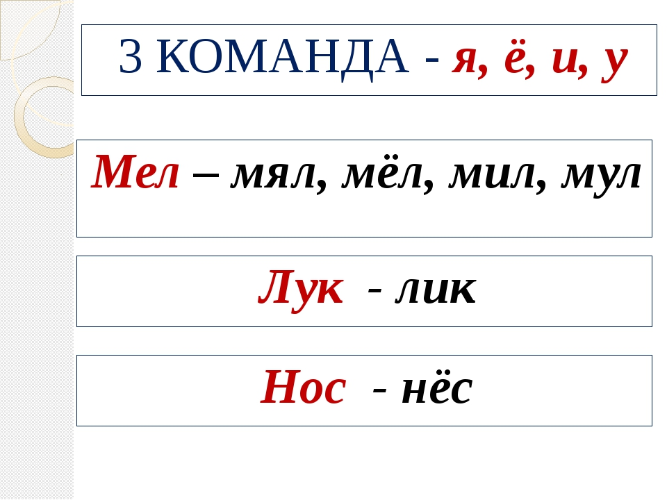 3 КОМАНДА - я, ё, и, у Мел – мял, мёл, мил, мул Лук - лик Нос - нёс