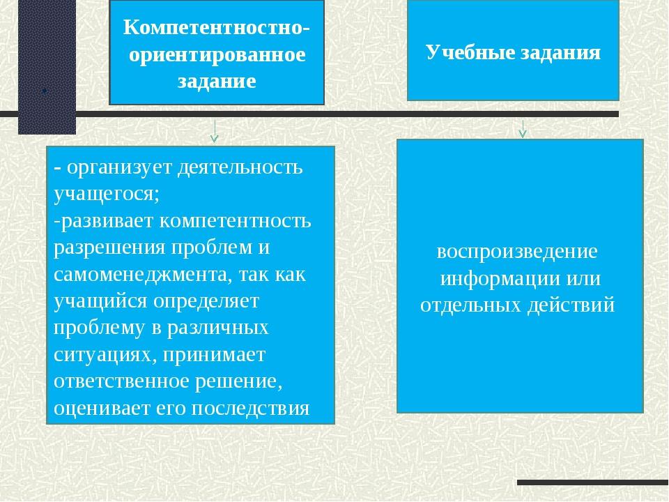 . воспроизведение информации или отдельных действий - организует деятельность...