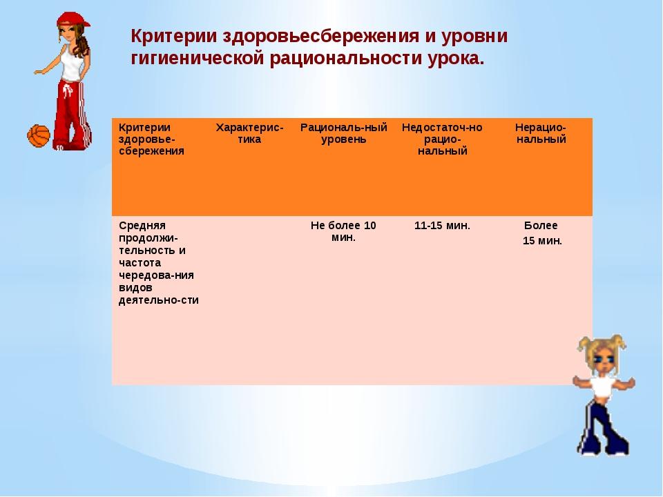 Критерии здоровьесбережения и уровни гигиенической рациональности урока. Крит...